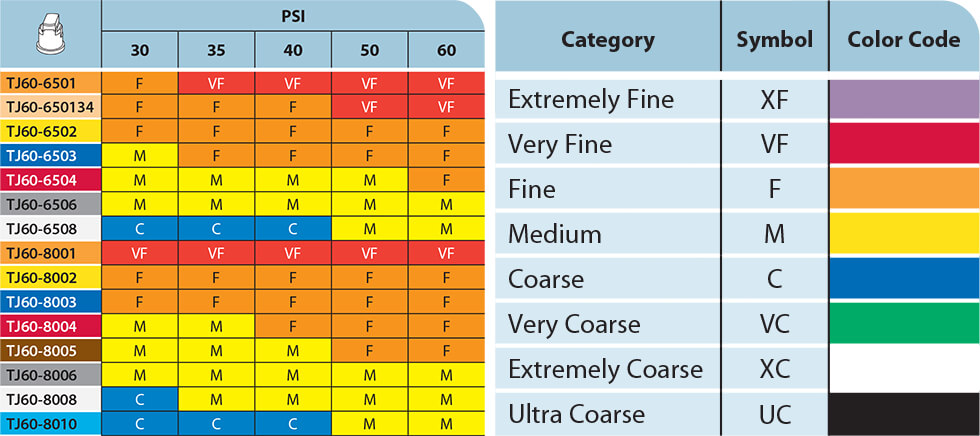 TwinJet Flat Drop Size Classification Chart